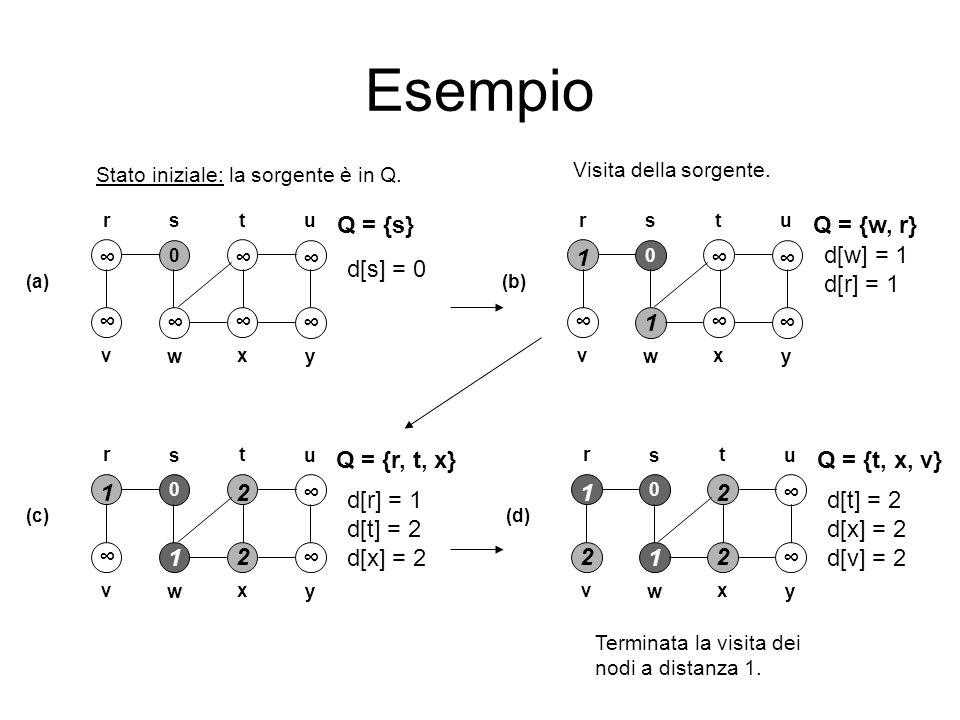 Esempio Q = {s} Q = {w, r} ∞ ∞ ∞ 1 ∞ ∞ d[w] = 1 d[r] = 1 d[s] = 0 ∞ ∞